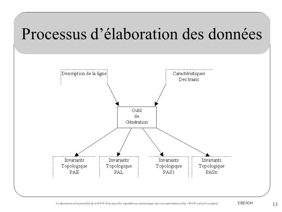 13 Processus délaboration des données