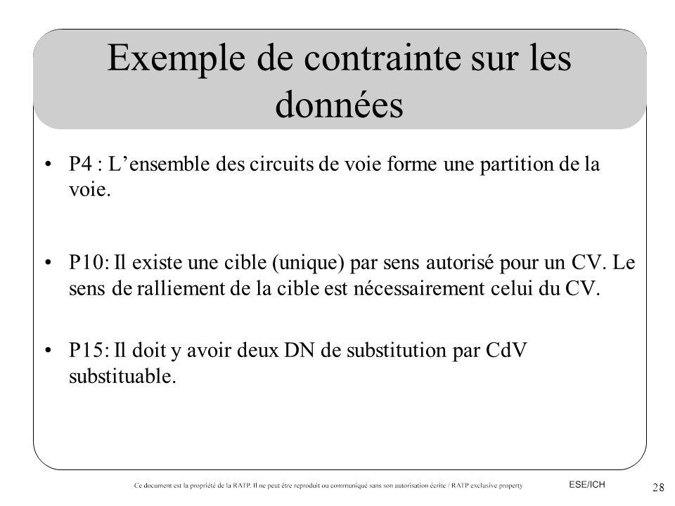 28 Exemple de contrainte sur les données P4 : Lensemble des circuits de voie forme une partition de la voie. P10: Il existe une cible (unique) par sen