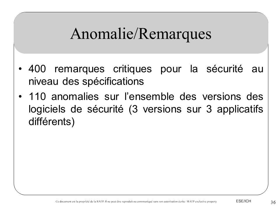 36 Anomalie/Remarques 400 remarques critiques pour la sécurité au niveau des spécifications 110 anomalies sur lensemble des versions des logiciels de