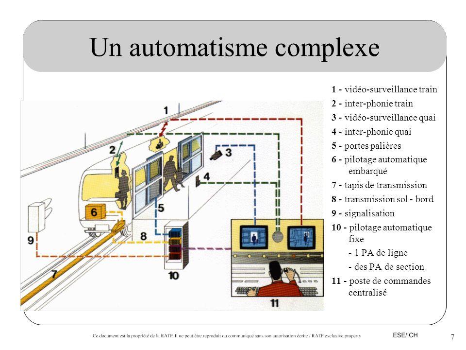 7 Un automatisme complexe 1 - vidéo-surveillance train 2 - inter-phonie train 3 - vidéo-surveillance quai 4 - inter-phonie quai 5 - portes palières 6