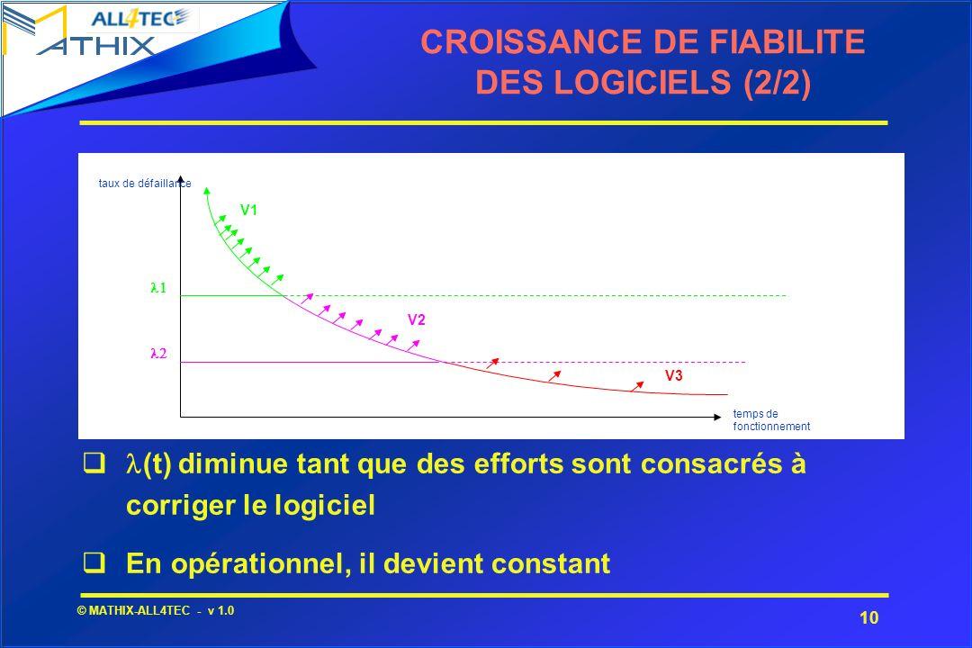 10 © MATHIX-ALL4TEC - v 1.0 (t) diminue tant que des efforts sont consacrés à corriger le logiciel En opérationnel, il devient constant CROISSANCE DE
