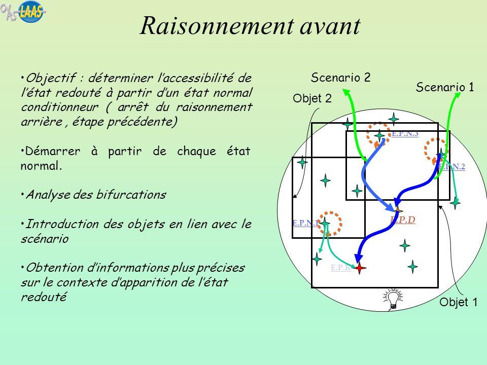 Raisonnement avant E.P.R E.P.N.2 E.P.N.1 E.P.N.3 E.P.D Objet 1 Objet 2 Scenario 1 Scenario 2 Objectif : déterminer laccessibilité de létat redouté à p