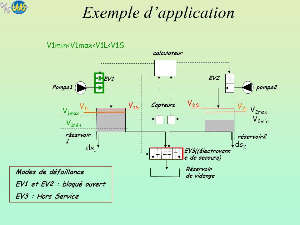 Exemple dapplication Pompe1 calculateur V 2min V 2max EV3((électrovann e de secours) ds 1 ds 2 EV2 Capteurs EV1 pompe2 réservoir 1 V 2L V 2S Modes de