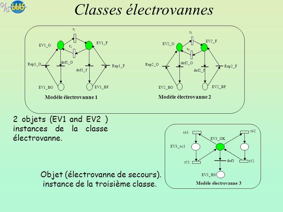 2 objets (EV1 and EV2 ) instances de la classe électrovanne. Classes électrovannes EV1_BF EV1_BO Modèle électrovanne 1 Rep1_F t1t1 def1_O def1_f EV1_F