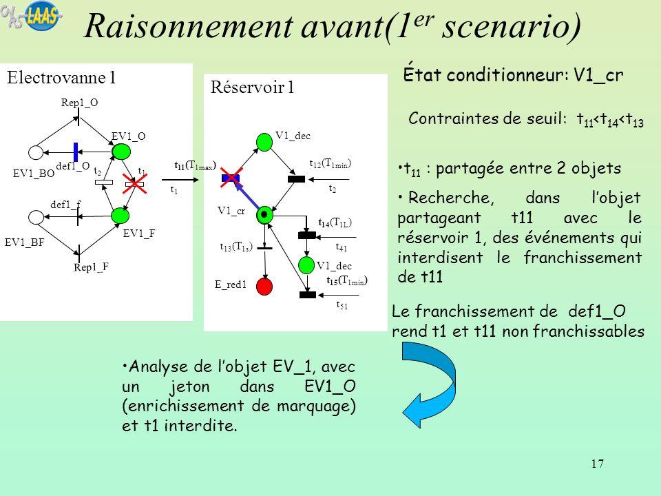 17 Réservoir 1 Electrovanne 1 Raisonnement avant(1 er scenario) EV1_BF EV1_BO t1t1 Rep1_F def1_O def1_f EV1_F Rep1_O EV1_O t2t2 V1_dec t 12 (T 1min )