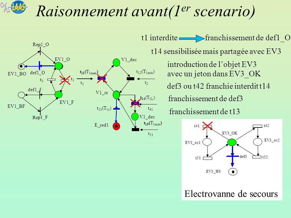 Electrovanne de secours EV1_BF EV1_BO t1t1 Rep1_F def1_O def1_f EV1_F Rep1_O EV1_O t2t2 V1_dec t 12 (T 1min ) V1_dec V1_cr E_red1 t 11 (T 1max ) t 13