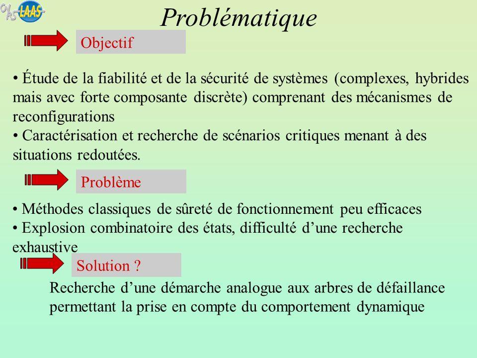 Il faut éliminer les relations de précédence non nécessaires Minimalité des scénarios EV1_O def1_O EV1_BO EV3_OK def3 EV3_HS V1_cr t13 E_red1 EV2_OK def2_O EV2_HS Recherche des scénarios sous forme dordre partiel le moins restrictif