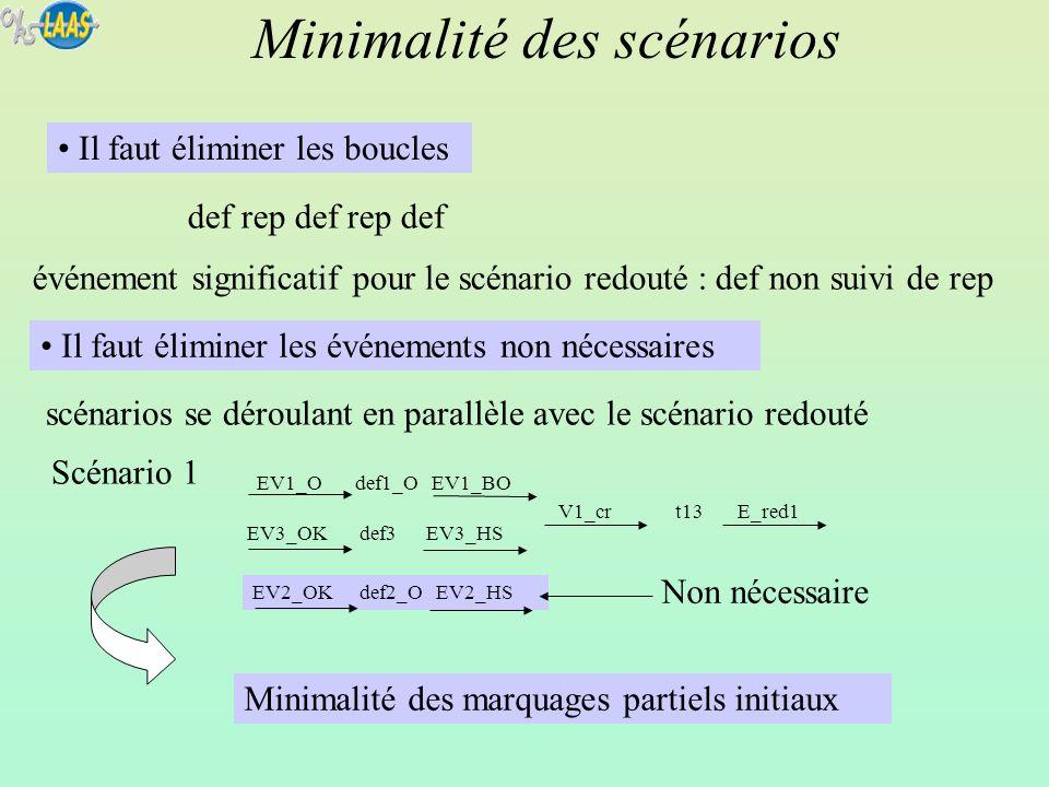 def rep def rep def événement significatif pour le scénario redouté : def non suivi de rep Minimalité des scénarios EV1_O def1_O EV1_BO EV3_OK def3 EV