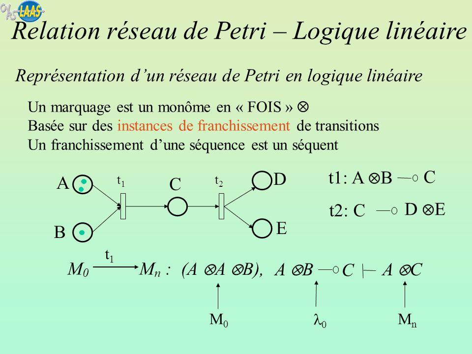 Il y a un arbre de preuve pour chaque séquence de franchissement possible 4 séquences : (a; b; c) (b; a; c) (a; c; b) (b; c; a) Double étiquetage pour expliciter les causalités Règle délimination de limplication transition+nombre Par atome (soit produit, soit consommé) place+nombre On obtient le graphe de précédence Séquent de logique Linéaire