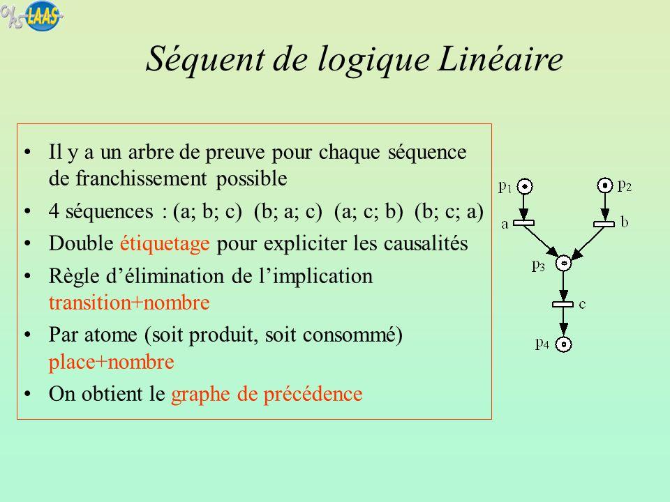 Il y a un arbre de preuve pour chaque séquence de franchissement possible 4 séquences : (a; b; c) (b; a; c) (a; c; b) (b; c; a) Double étiquetage pour