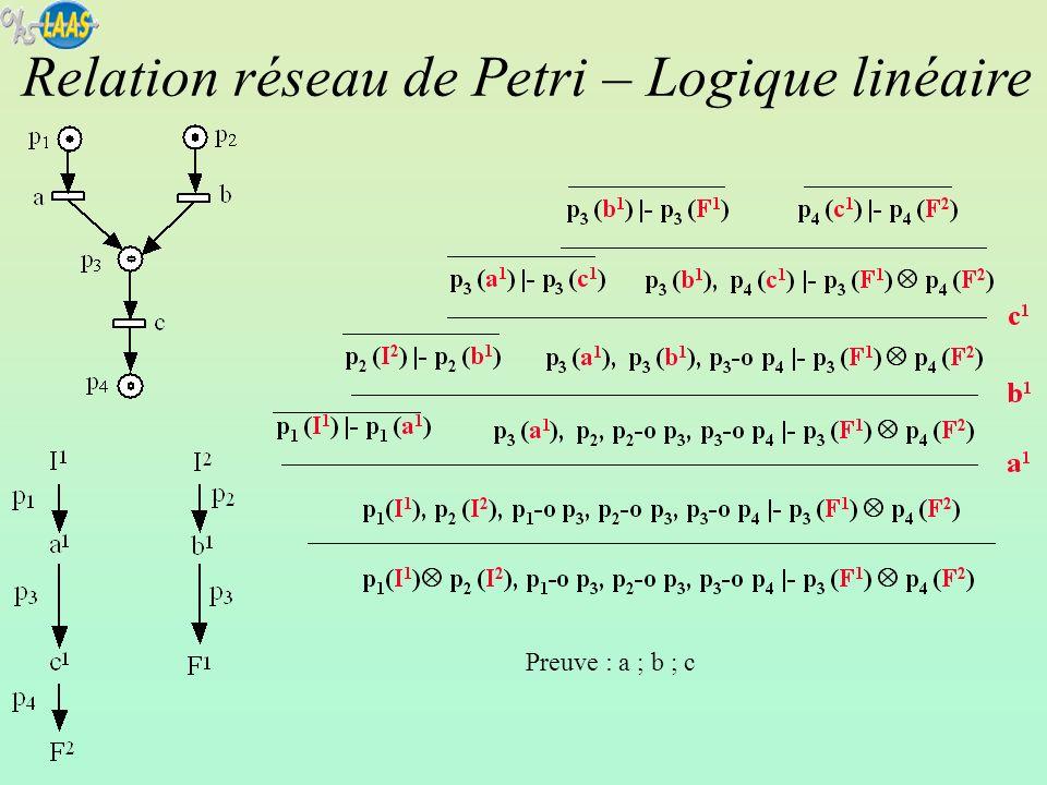 Construction dun arbre de preuves du séquent procédure simple (utilisation de deux règles) taille de larbre proportionnelle au nombre de franchissement dans le séquent Construction dun graphe de précédence Relation de causalités entre les instances de franchissement des transitions I1I1 I2I2 F1F1 F2F2 A B C E D t11t11 t12t12 I : événement de production dun jeton initial F : événement de consommation dun jeton final