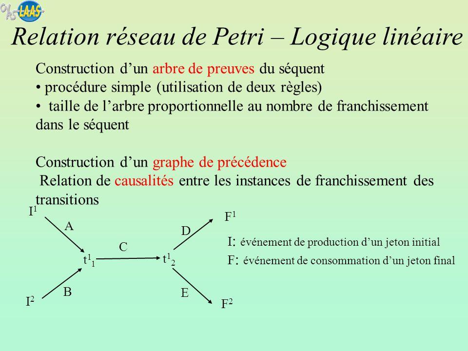 Construction dun arbre de preuves du séquent procédure simple (utilisation de deux règles) taille de larbre proportionnelle au nombre de franchissemen