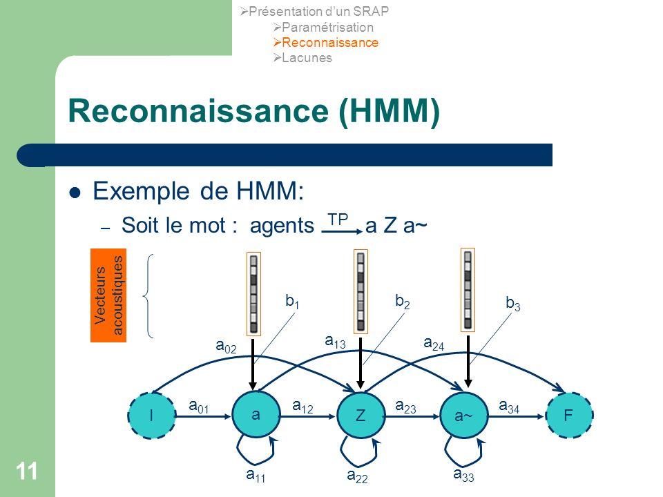 11 Reconnaissance (HMM) Exemple de HMM: – Soit le mot : agents a Z a~ TP I a Za~F a 11 a 33 a 22 a 01 a 12 a 23 a 34 a 02 a 13 a 24 Vecteurs acoustiques b1b1 b2b2 b3b3 Présentation dun SRAP Paramétrisation Reconnaissance Lacunes