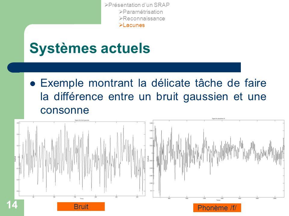 14 Systèmes actuels Exemple montrant la délicate tâche de faire la différence entre un bruit gaussien et une consonne Bruit Phonème /f/ Présentation dun SRAP Paramétrisation Reconnaissance Lacunes