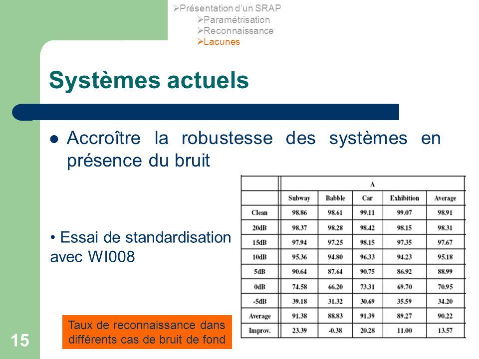 15 Systèmes actuels Accroître la robustesse des systèmes en présence du bruit Essai de standardisation avec WI008 Taux de reconnaissance dans différents cas de bruit de fond Présentation dun SRAP Paramétrisation Reconnaissance Lacunes