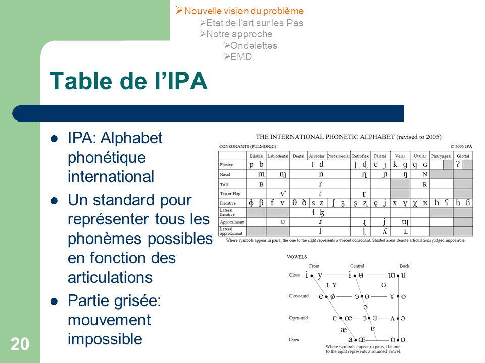 20 Table de lIPA IPA: Alphabet phonétique international Un standard pour représenter tous les phonèmes possibles en fonction des articulations Partie