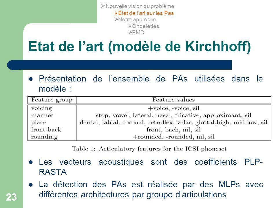 23 Etat de lart (modèle de Kirchhoff) Présentation de lensemble de PAs utilisées dans le modèle : Les vecteurs acoustiques sont des coefficients PLP-