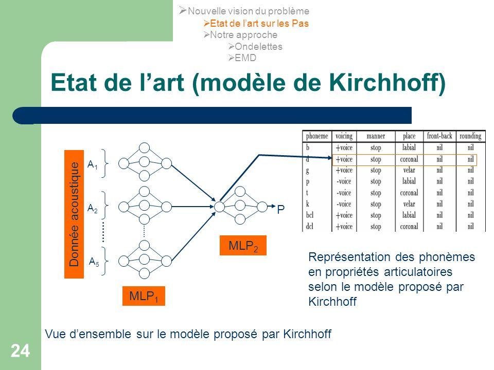 24 Etat de lart (modèle de Kirchhoff) A1A1 A2A2 A5A5 P Donnée acoustique MLP 1 MLP 2 Vue densemble sur le modèle proposé par Kirchhoff Représentation
