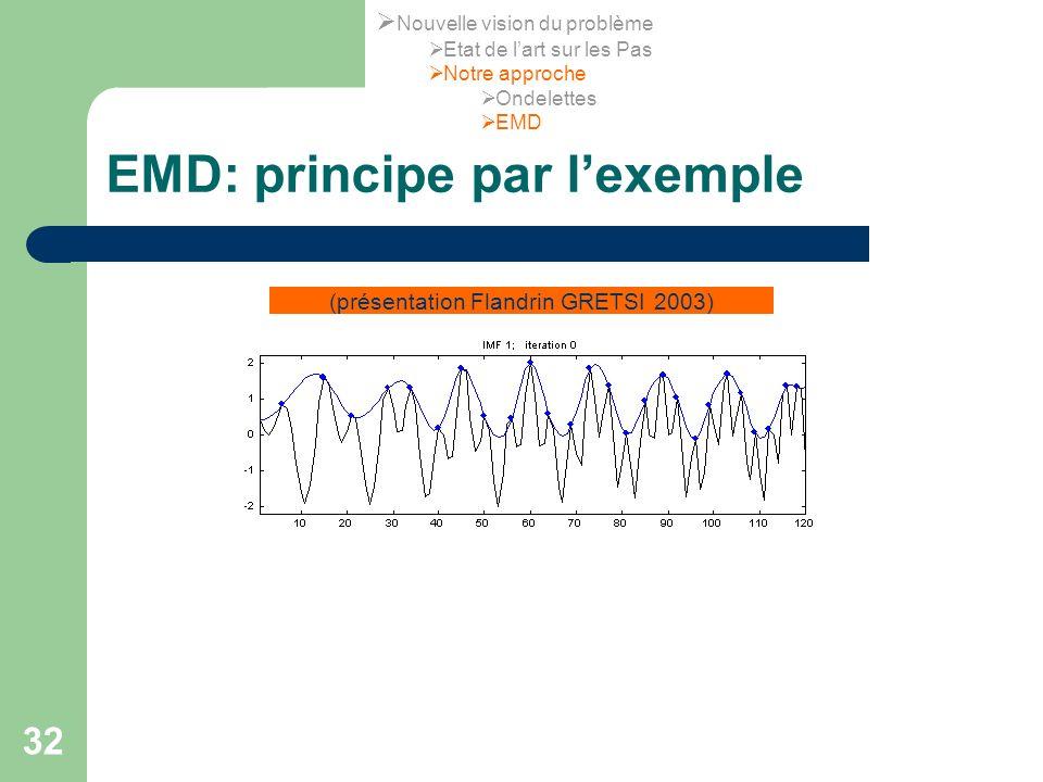 32 EMD: principe par lexemple (présentation Flandrin GRETSI 2003) Nouvelle vision du problème Etat de lart sur les Pas Notre approche Ondelettes EMD