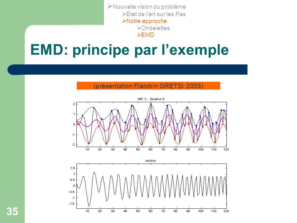 35 EMD: principe par lexemple (présentation Flandrin GRETSI 2003) Nouvelle vision du problème Etat de lart sur les Pas Notre approche Ondelettes EMD