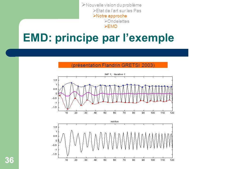 36 EMD: principe par lexemple (présentation Flandrin GRETSI 2003) Nouvelle vision du problème Etat de lart sur les Pas Notre approche Ondelettes EMD