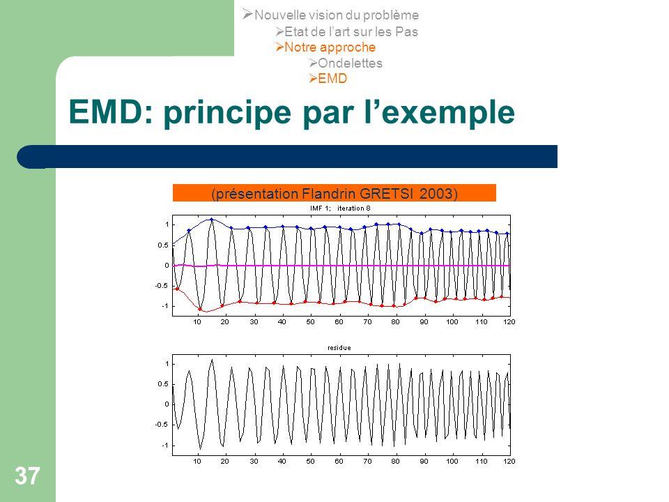 37 EMD: principe par lexemple (présentation Flandrin GRETSI 2003) Nouvelle vision du problème Etat de lart sur les Pas Notre approche Ondelettes EMD