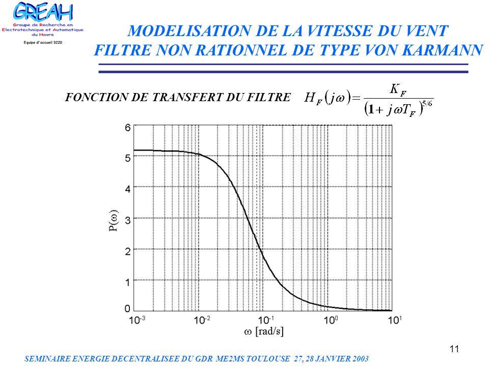 11 MODELISATION DE LA VITESSE DU VENT FILTRE NON RATIONNEL DE TYPE VON KARMANN FONCTION DE TRANSFERT DU FILTRE SEMINAIRE ENERGIE DECENTRALISEE DU GDR