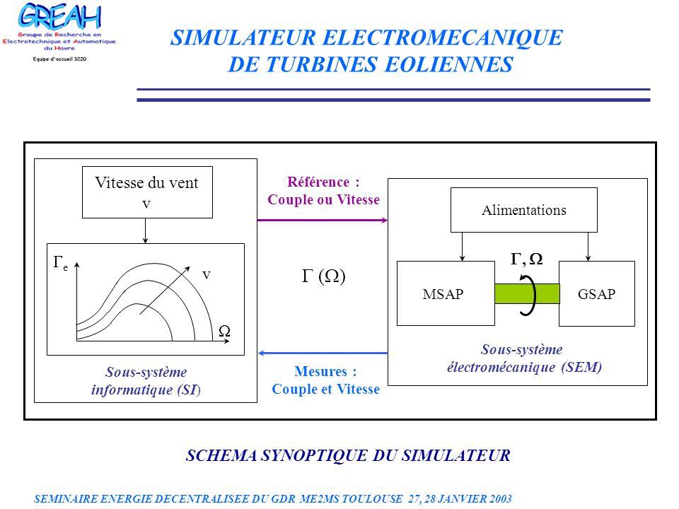 Vitesse du vent v v e Alimentations MSAP GSAP Sous-système électromécanique (SEM) Sous-système informatique (SI) Référence : Couple ou Vitesse ( ) Mes