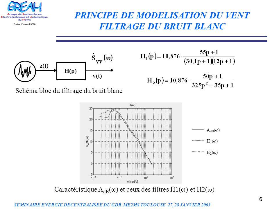 6 PRINCIPE DE MODELISATION DU VENT FILTRAGE DU BRUIT BLANC H(p) z(t) v(t) A dB ( ) H 1 ( ) H 2 ( ) Schéma bloc du filtrage du bruit blanc Caractéristi