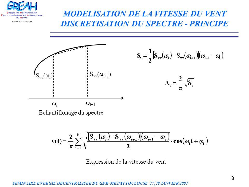 19 CONCLUSIONS - La simulation de la vitesse du vent a été développée avec un nouvel algorithme de modélisation - La modélisation de la composante lente est réalisée selon le diagramme de Van der Hoven - La composante de turbulence est traitée comme un processus aléatoire non stationnaire PERSPECTIVES - Etudes de linteraction vent turbine - Estimation du productible MODELISATION DE LA VITESSE DU VENT CONCLUSIONS ET PERSPECTIVES SEMINAIRE ENERGIE DECENTRALISEE DU GDR ME2MS TOULOUSE 27, 28 JANVIER 2003
