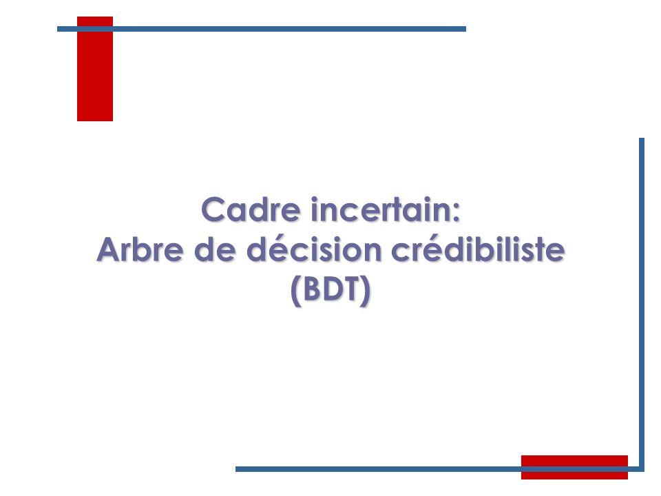 10 Cadre incertain: Arbre de décision crédibiliste (BDT)