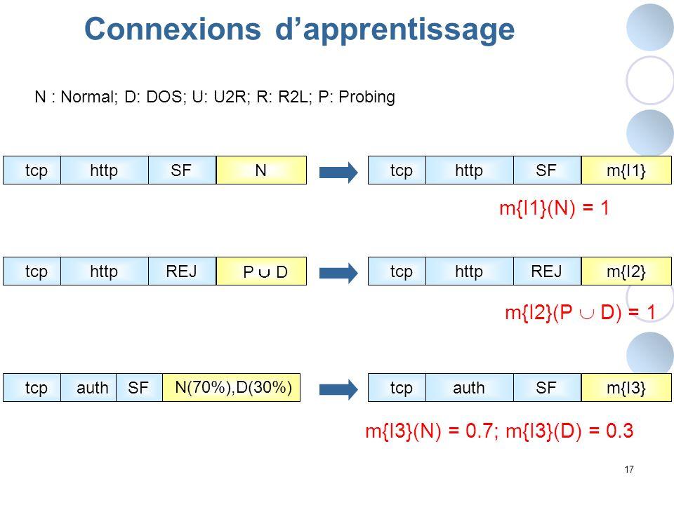 17 Connexions dapprentissage tcphttpNSFtcphttpm{I1}SF m{I1}(N) = 1 N : Normal; D: DOS; U: U2R; R: R2L; P: Probing tcphttpREJtcphttpm{I2}REJ P D m{I2}(