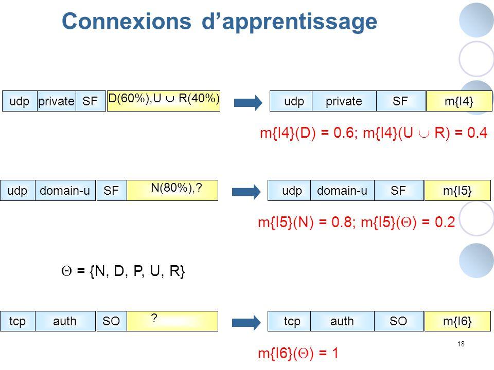 18 Connexions dapprentissage udpprivatem{I4}SFudpprivateSF D(60%),U R(40%) m{I4}(D) = 0.6; m{I4}(U R) = 0.4 udpdomain-um{I5}SFudpdomain-uSF N(80%),? m