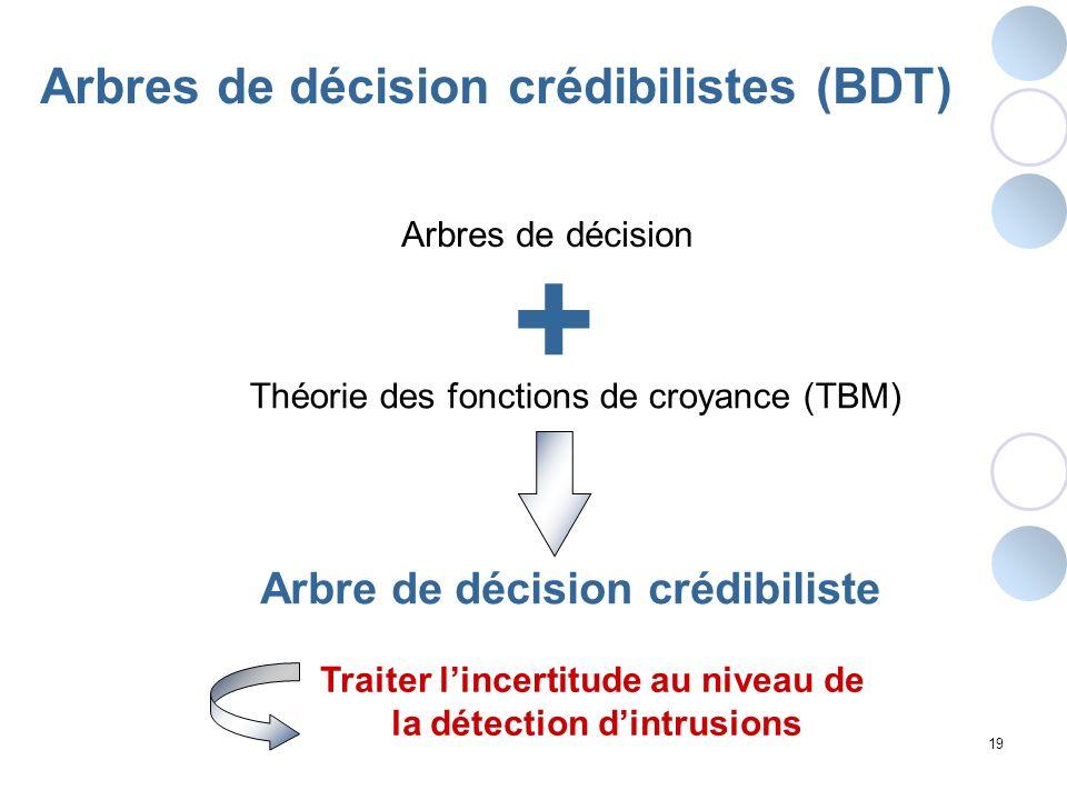 19 Arbres de décision Arbre de décision crédibiliste Traiter lincertitude au niveau de la détection dintrusions Théorie des fonctions de croyance (TBM