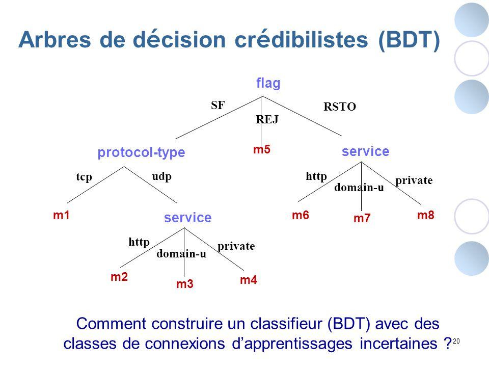 20 Arbres de d é cision cr é dibilistes (BDT) flag SF protocol-type RSTO udp tcp http domain-u private service REJ http domain-u private service m1 m5