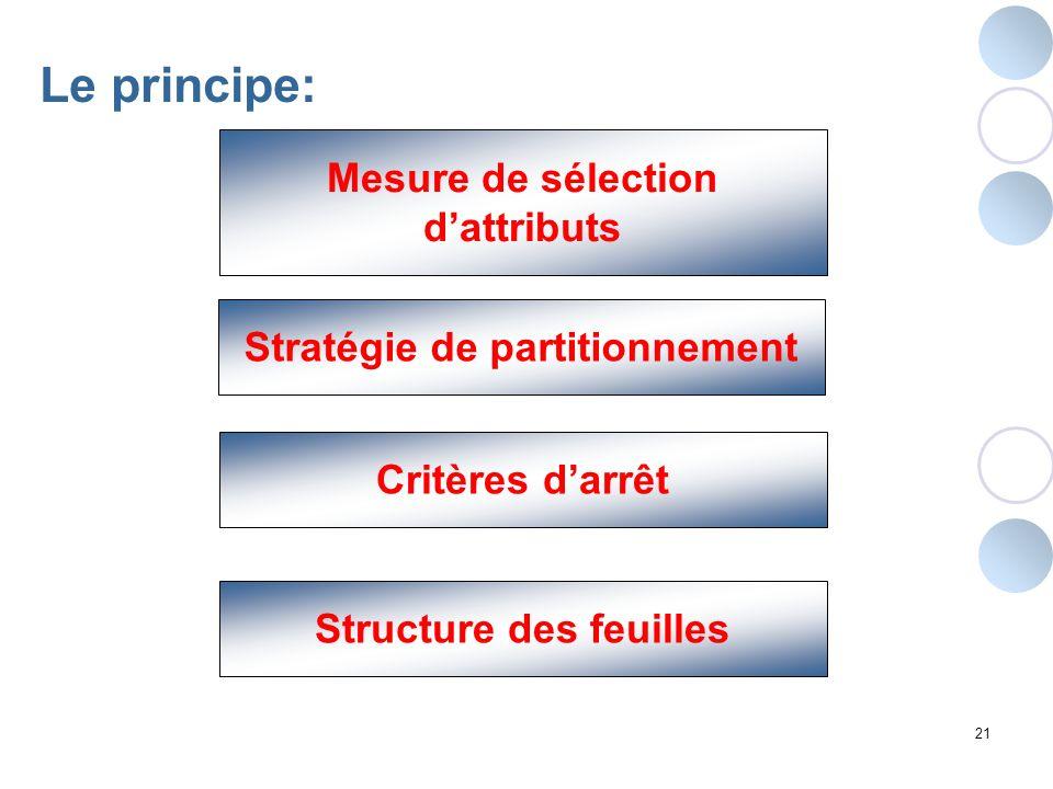 21 Stratégie de partitionnement Critères darrêt Structure des feuilles Mesure de sélection dattributs Le principe: