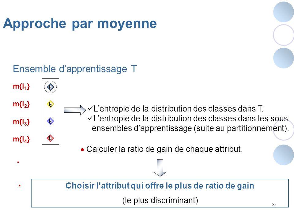 23 Approche par moyenne I4I4 I1I1 I2I2 I3I3 m{I 1 } m{I 2 } m{I 3 } m{I 4 }. Ensemble dapprentissage T Lentropie de la distribution des classes dans T
