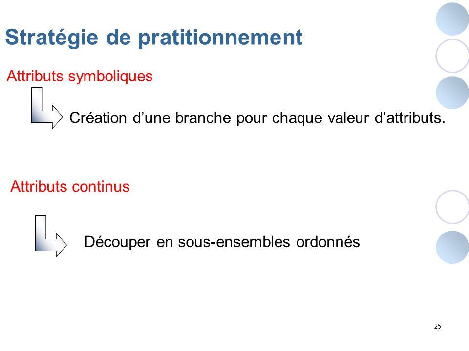 25 Création dune branche pour chaque valeur dattributs. Stratégie de pratitionnement Attributs symboliques Attributs continus Découper en sous-ensembl