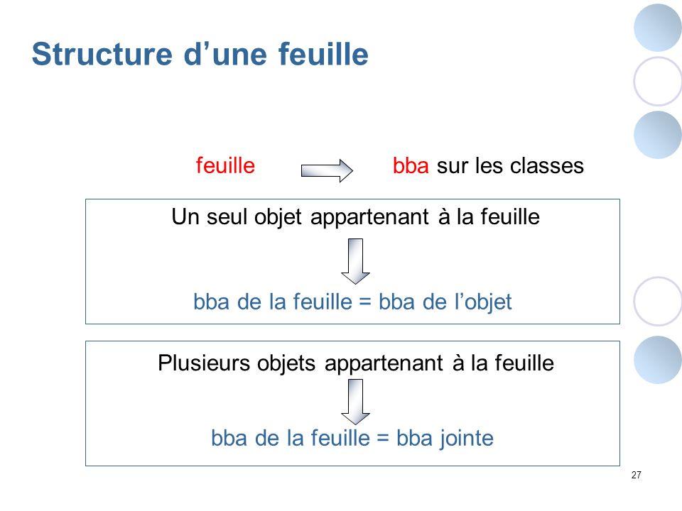 27 Structure d une feuille Un seul objet appartenant à la feuille bba de la feuille = bba de lobjet feuille bba sur les classes Plusieurs objets appar
