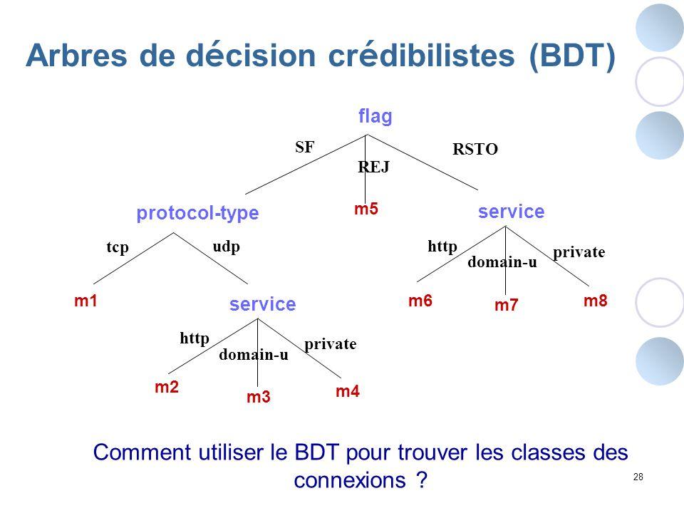 28 Arbres de d é cision cr é dibilistes (BDT) flag SF protocol-type RSTO udp tcp http domain-u private service REJ http domain-u private service m1 m5