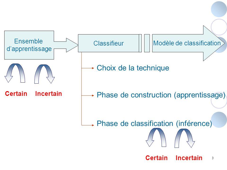 3 Ensemble dapprentissage Modèle de classification Classifieur Choix de la technique Phase de construction (apprentissage) Phase de classification (in