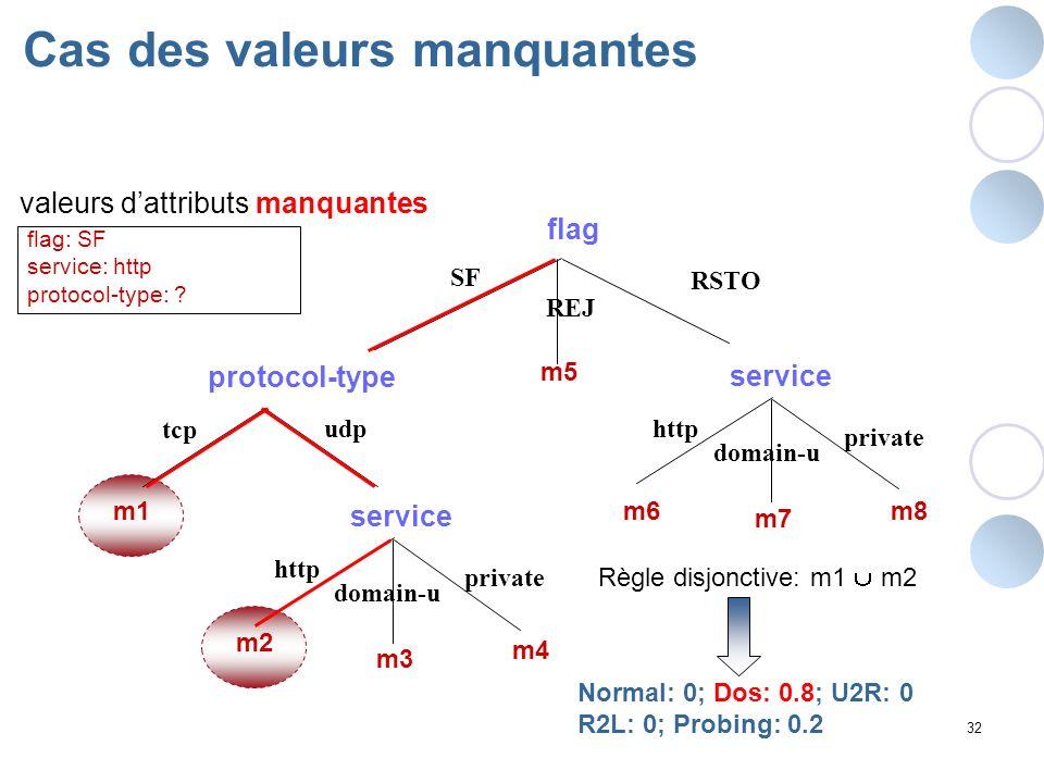 32 Cas des valeurs manquantes valeurs dattributs manquantes flag: SF service: http protocol-type: ? flag SF protocol-type RSTO udp tcp http domain-u p