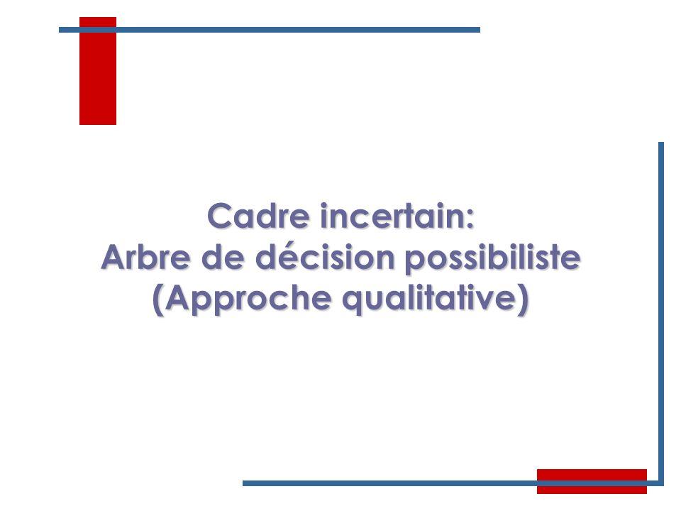 34 Cadre incertain: Arbre de décision possibiliste (Approche qualitative)