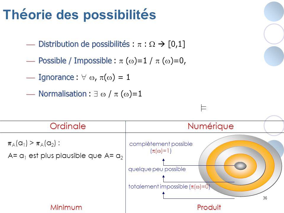 36 Th é orie des possibilit é s Distribution de possibilités Distribution de possibilités : : [0,1] Possible / Impossible Possible / Impossible : ( )=