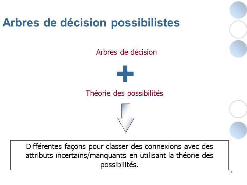 37 Arbres de décision possibilistes Différentes façons pour classer des connexions avec des attributs incertains/manquants en utilisant la théorie des