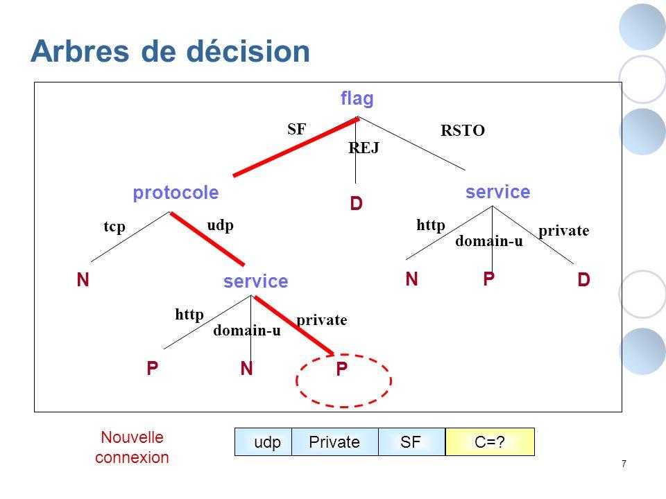 8 Réseaux Bayésiens naïfs Classe ProtocoleService Flag P(Protocole | Classe) P(Service | Classe)P(Flag | Classe) P(Classe) udpPrivateC=?RSTO Nouvelle connexion Max P(Classes | E) E