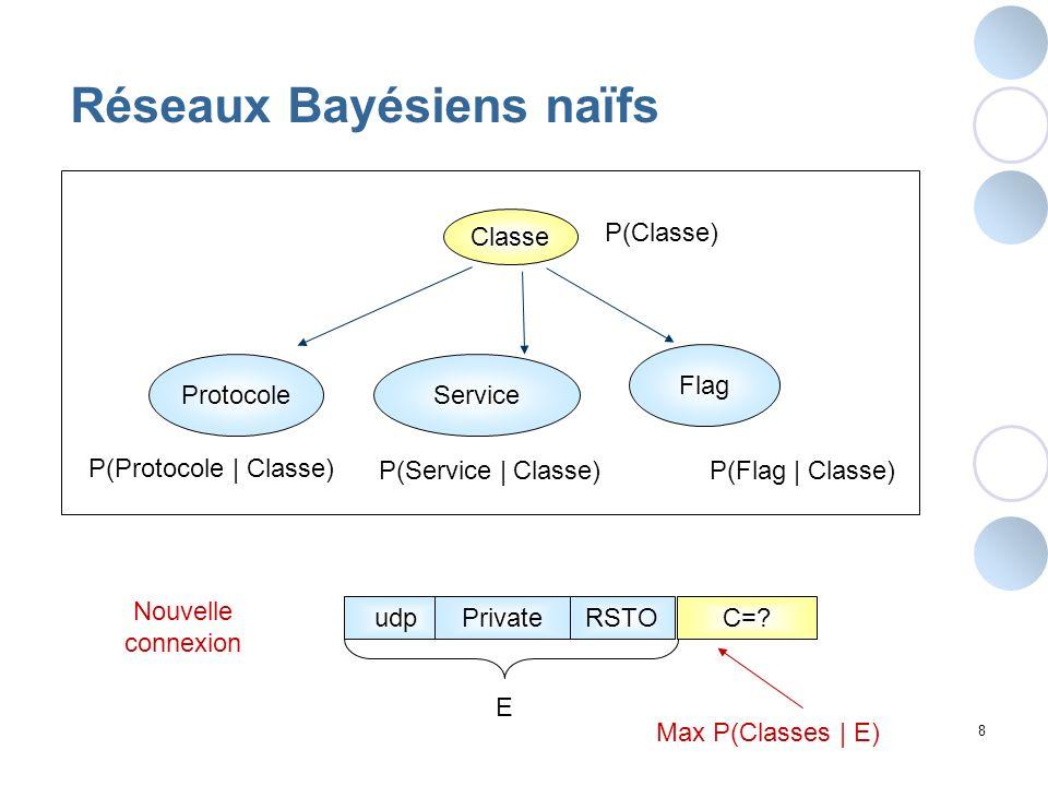 8 Réseaux Bayésiens naïfs Classe ProtocoleService Flag P(Protocole | Classe) P(Service | Classe)P(Flag | Classe) P(Classe) udpPrivateC=?RSTO Nouvelle