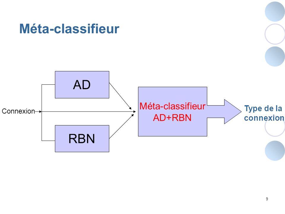 9 Méta-classifieur AD Connexion Méta-classifieur AD+RBN RBN Type de la connexion