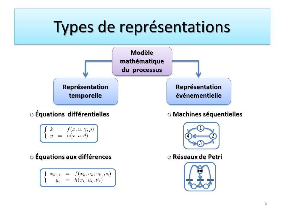Propriété de substitution (A,B) est une paire algébrique par rapport à F ssi Si (A,A) est une paire algébrique par rapport à F alors A possède la propriété de substitution par rapport à F ou (A,A) Δ F Paire algébrique ( A,B ) par rapport à la fonction F A est lensemble détat dun sous-modèle 17Définition: A possède la propriété de substitution si et seulement si il existe une restriction de F sur A telle que