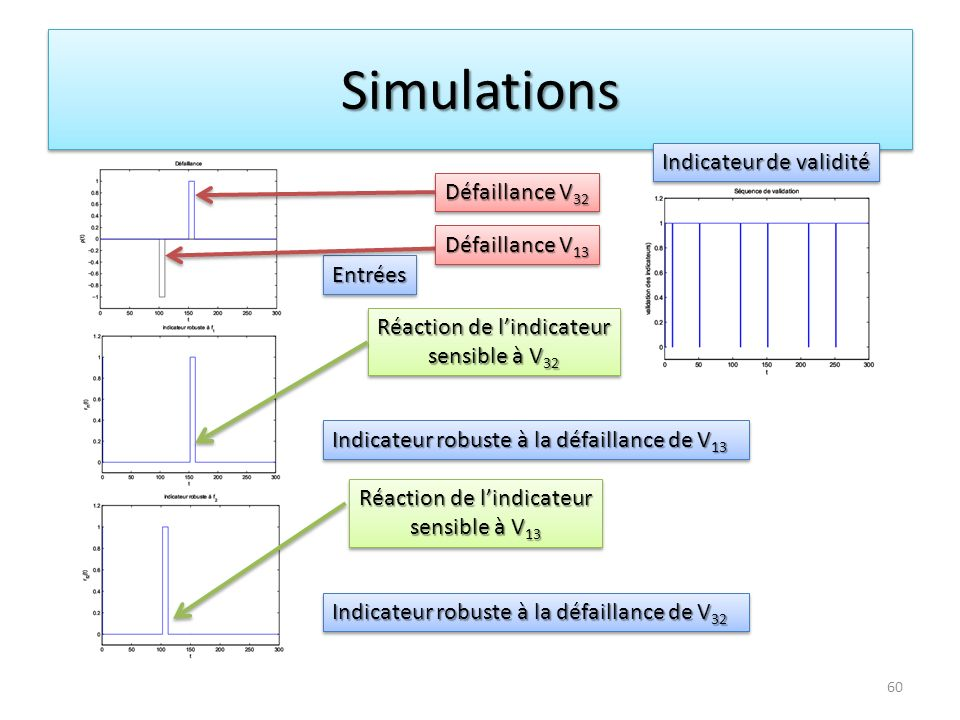SimulationsSimulations Défaillance V 32 Réaction de lindicateur sensible à V 32 Réaction de lindicateur sensible à V 32 Réaction de lindicateur sensib